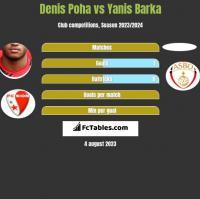 Denis Poha vs Yanis Barka h2h player stats