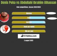 Denis Poha vs Abdullahi Ibrahim Alhassan h2h player stats