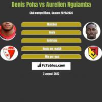 Denis Poha vs Aurelien Nguiamba h2h player stats