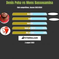Denis Poha vs Mons Bassouamina h2h player stats