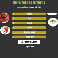 Denis Poha vs Ibrahima h2h player stats