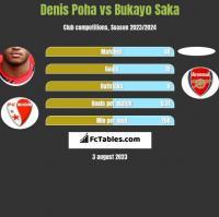 Denis Poha vs Bukayo Saka h2h player stats