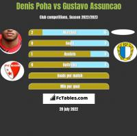 Denis Poha vs Gustavo Assuncao h2h player stats