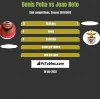 Denis Poha vs Joao Neto h2h player stats