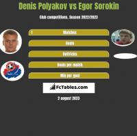 Denis Polyakov vs Egor Sorokin h2h player stats