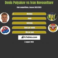 Denis Polyakov vs Ivan Novoseltsev h2h player stats
