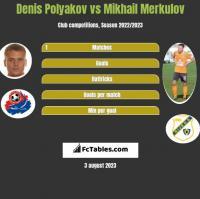 Denis Polyakov vs Mikhail Merkulov h2h player stats