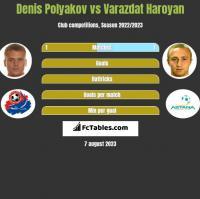 Denis Polyakov vs Varazdat Haroyan h2h player stats