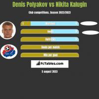 Denis Polyakov vs Nikita Kalugin h2h player stats