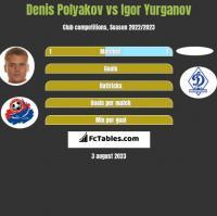 Denis Polyakov vs Igor Yurganov h2h player stats