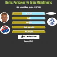 Denis Polyakov vs Ivan Miladinovic h2h player stats