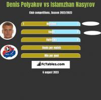 Denis Polyakov vs Islamzhan Nasyrov h2h player stats