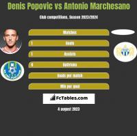 Denis Popović vs Antonio Marchesano h2h player stats