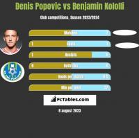 Denis Popović vs Benjamin Kololli h2h player stats