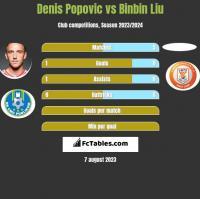 Denis Popovic vs Binbin Liu h2h player stats