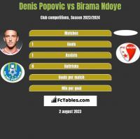 Denis Popović vs Birama Ndoye h2h player stats