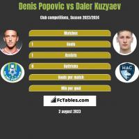 Denis Popovic vs Daler Kuzyaev h2h player stats