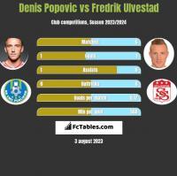 Denis Popovic vs Fredrik Ulvestad h2h player stats