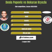 Denis Popović vs Hekuran Kryeziu h2h player stats