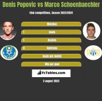 Denis Popović vs Marco Schoenbaechler h2h player stats