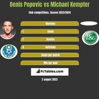 Denis Popović vs Michael Kempter h2h player stats