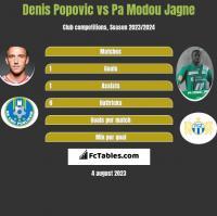 Denis Popović vs Pa Modou Jagne h2h player stats
