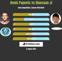 Denis Popovic vs Xiaoxuan Ji h2h player stats