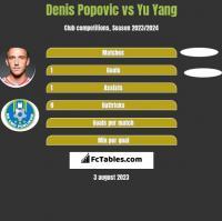 Denis Popovic vs Yu Yang h2h player stats