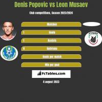 Denis Popovic vs Leon Musaev h2h player stats