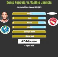 Denis Popović vs Vasilije Janjicic h2h player stats