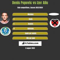 Denis Popović vs Izer Aliu h2h player stats