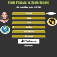 Denis Popović vs Kevin Rueegg h2h player stats