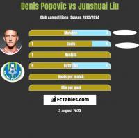 Denis Popovic vs Junshuai Liu h2h player stats