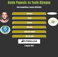 Denis Popović vs Tosin Aiyegun h2h player stats