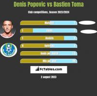 Denis Popović vs Bastien Toma h2h player stats