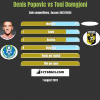 Denis Popović vs Toni Domgjoni h2h player stats