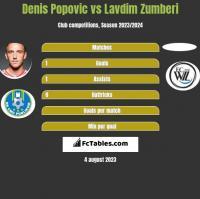 Denis Popović vs Lavdim Zumberi h2h player stats