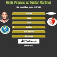 Denis Popović vs Aguilar Martinez h2h player stats