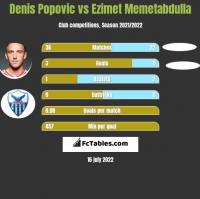 Denis Popovic vs Ezimet Memetabdulla h2h player stats