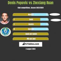 Denis Popovic vs Zhexiang Ruan h2h player stats