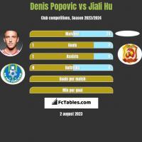 Denis Popovic vs Jiali Hu h2h player stats