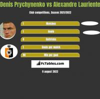 Denis Prychynenko vs Alexandre Lauriente h2h player stats