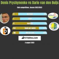 Denis Prychynenko vs Dario van den Buijs h2h player stats