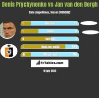 Denis Prychynenko vs Jan van den Bergh h2h player stats
