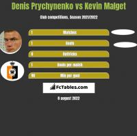 Denis Prychynenko vs Kevin Malget h2h player stats