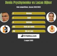 Denis Prychynenko vs Lucas Bijker h2h player stats