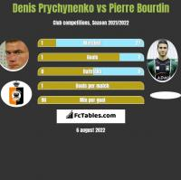 Denis Prychynenko vs Pierre Bourdin h2h player stats
