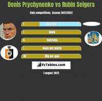Denis Prychynenko vs Rubin Seigers h2h player stats