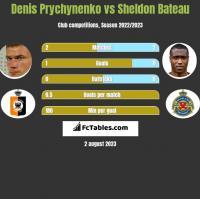 Denis Prychynenko vs Sheldon Bateau h2h player stats