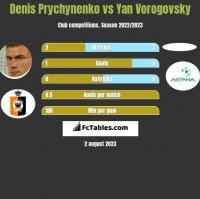 Denis Prychynenko vs Yan Vorogovsky h2h player stats